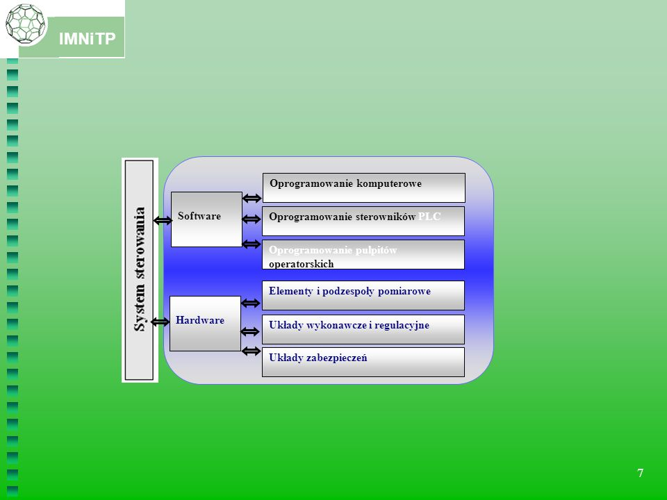 Software Hardware. Oprogramowanie komputerowe. Oprogramowanie sterowników PLC. Oprogramowanie pulpitów operatorskich.