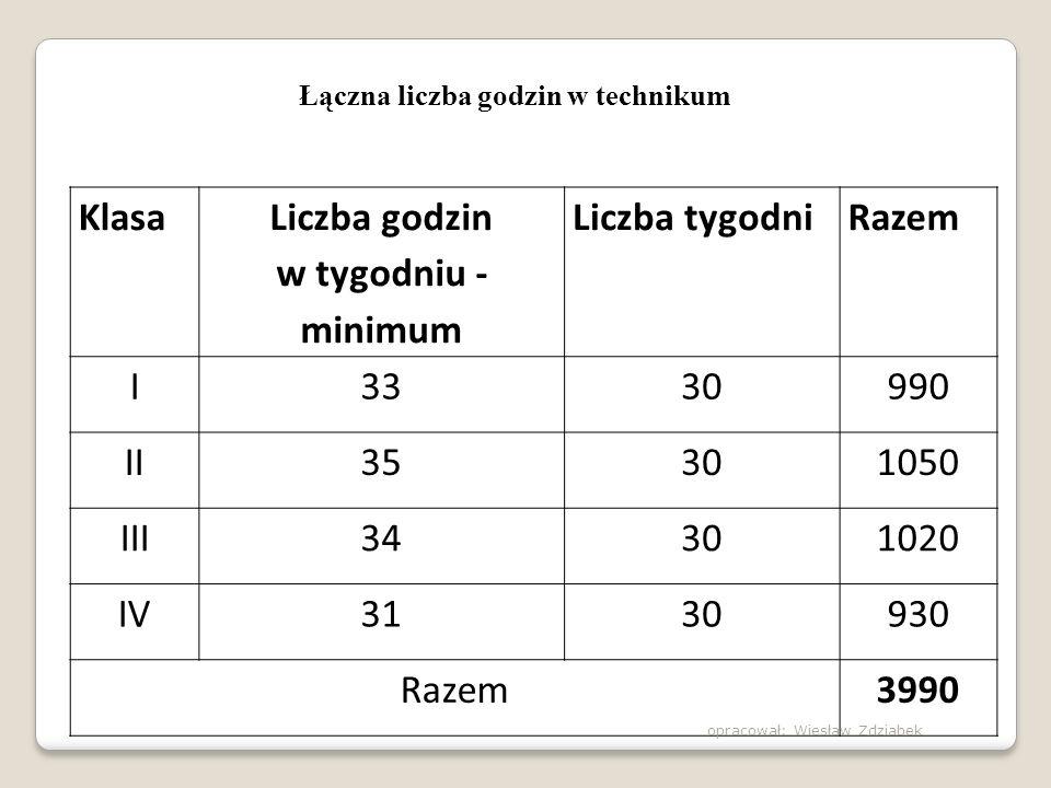 Łączna liczba godzin w technikum Liczba godzin w tygodniu - minimum
