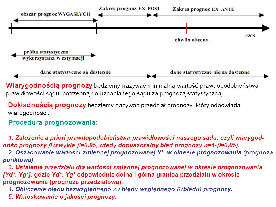 Procedura prognozowania: