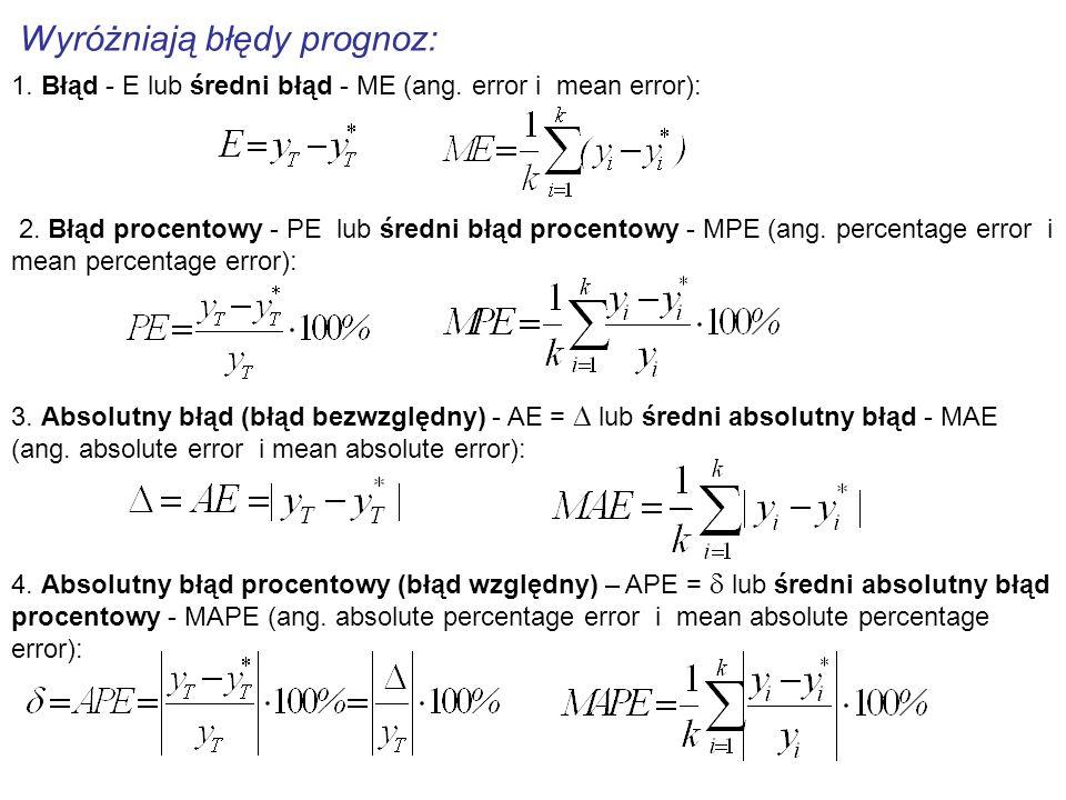 Wyróżniają błędy prognoz: