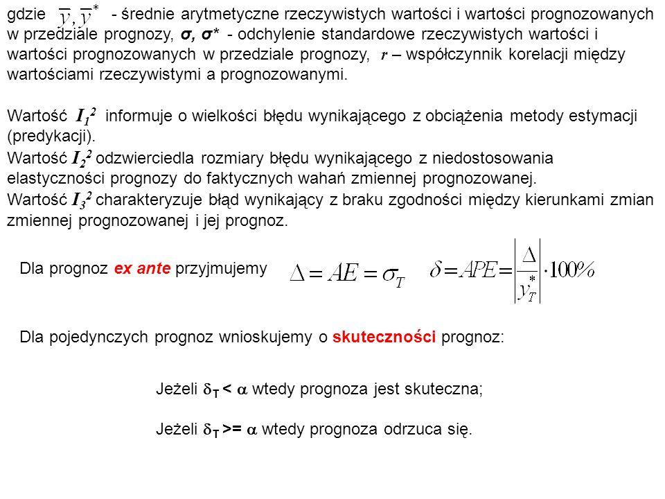 gdzie - średnie arytmetyczne rzeczywistych wartości i wartości prognozowanych w przedziale prognozy, σ, σ* - odchylenie standardowe rzeczywistych wartości i wartości prognozowanych w przedziale prognozy, r – współczynnik korelacji między wartościami rzeczywistymi a prognozowanymi.
