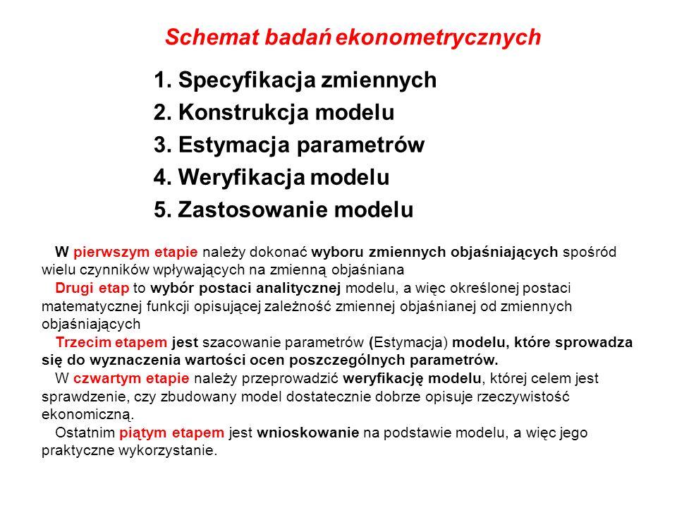 Schemat badań ekonometrycznych 1. Specyfikacja zmiennych
