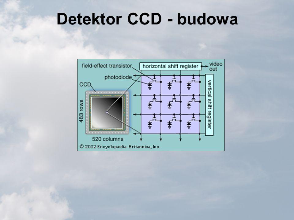 Detektor CCD - budowa