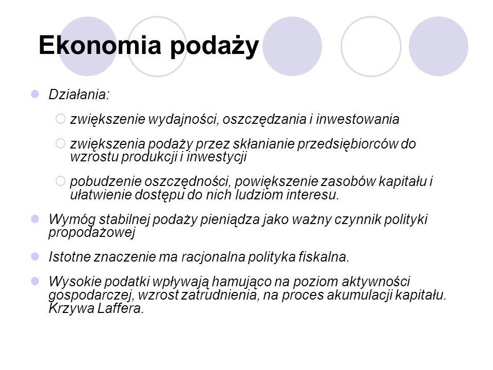 Ekonomia podaży Działania: