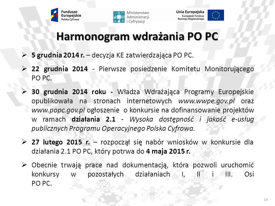 Harmonogram wdrażania PO PC