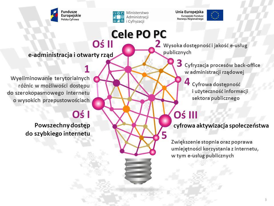 Cele PO PC Oś II 2 3 1 4 Oś I Oś III 5 e-administracja i otwarty rząd