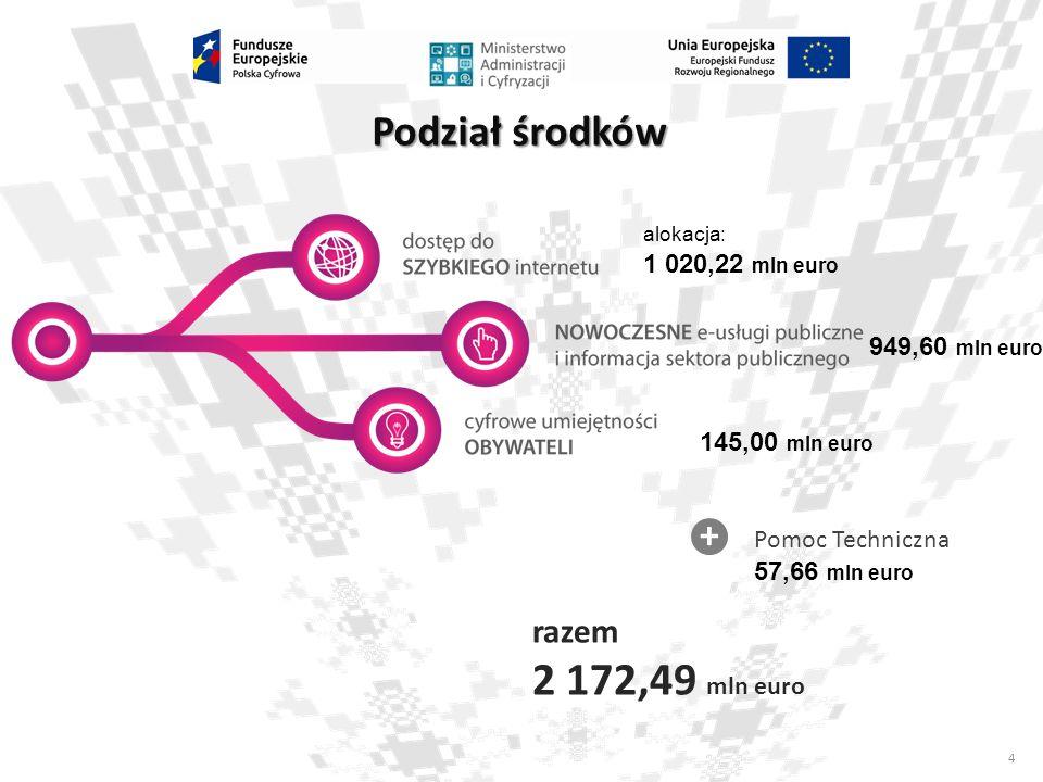 2 172,49 mln euro Podział środków + razem 1 020,22 mln euro