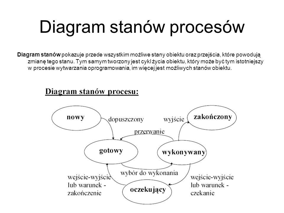 Diagram stanów procesów