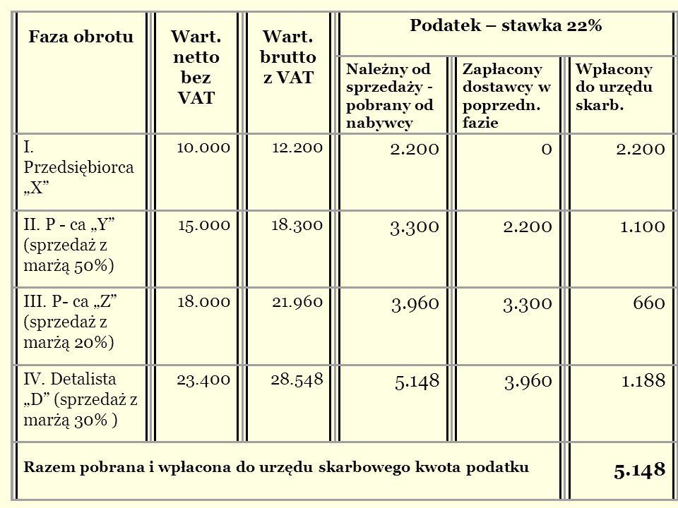 Faza obrotu. Wart. netto. bez VAT. Wart. brutto. z VAT. Podatek – stawka 22% Należny od sprzedaży -pobrany od nabywcy.