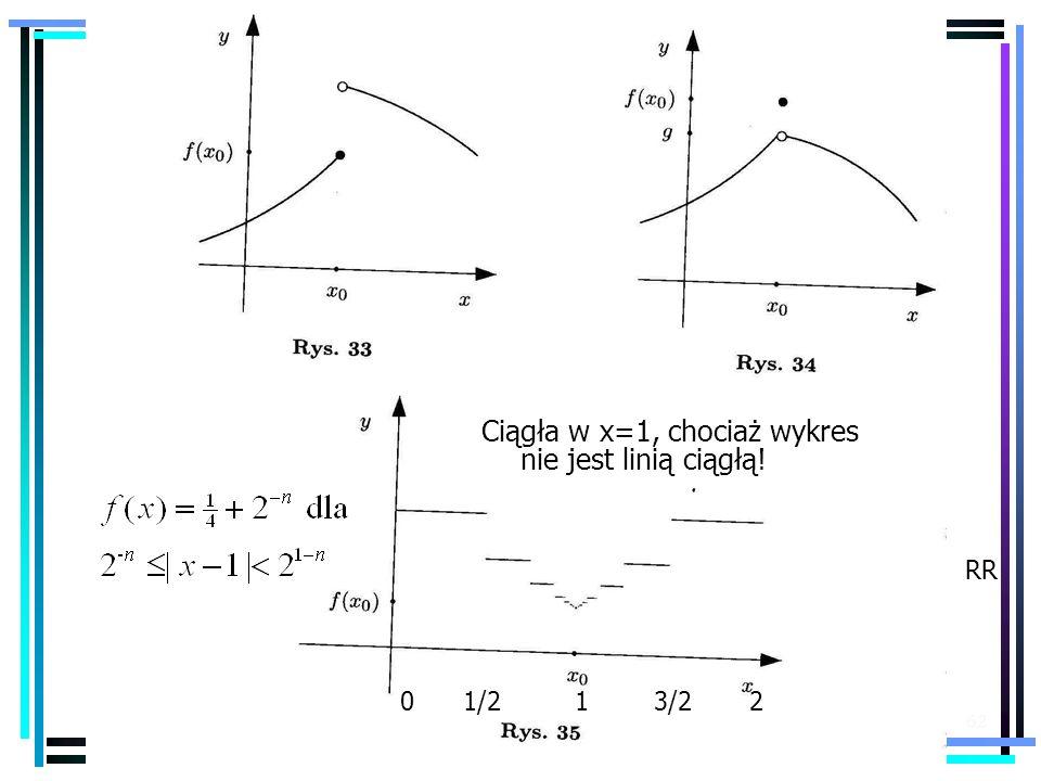 Ciągła w x=1, chociaż wykres nie jest linią ciągłą!