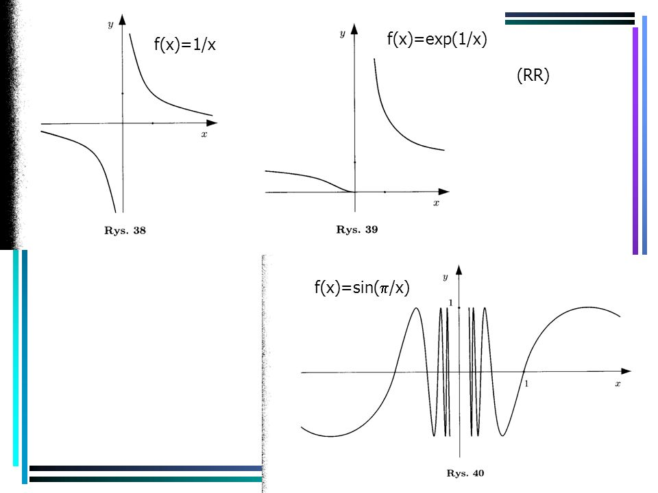f(x)=exp(1/x) f(x)=1/x (RR) f(x)=sin(p/x)
