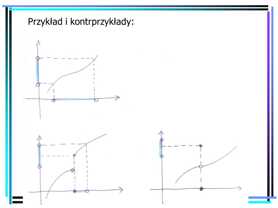 Przykład i kontrprzykłady: