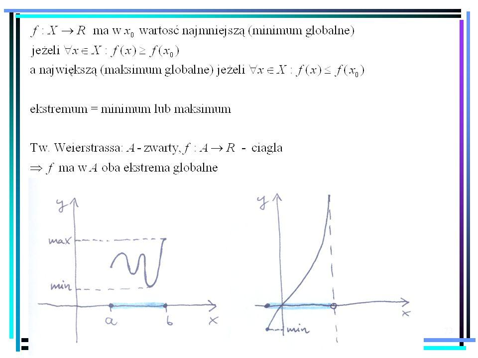 Przykład i kontrprzykład - tangens