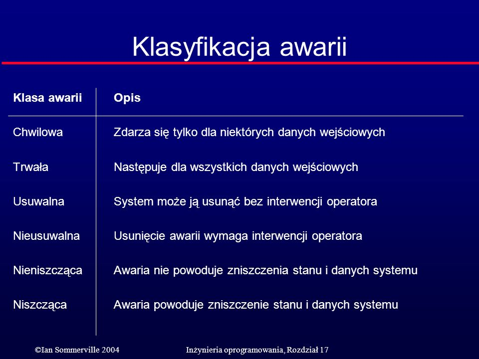 Klasyfikacja awarii Klasa awarii Opis