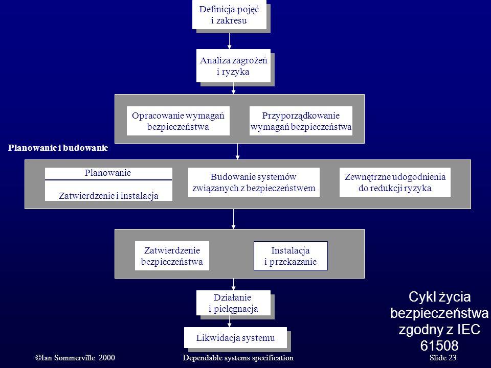Cykl życia bezpieczeństwa zgodny z IEC 61508