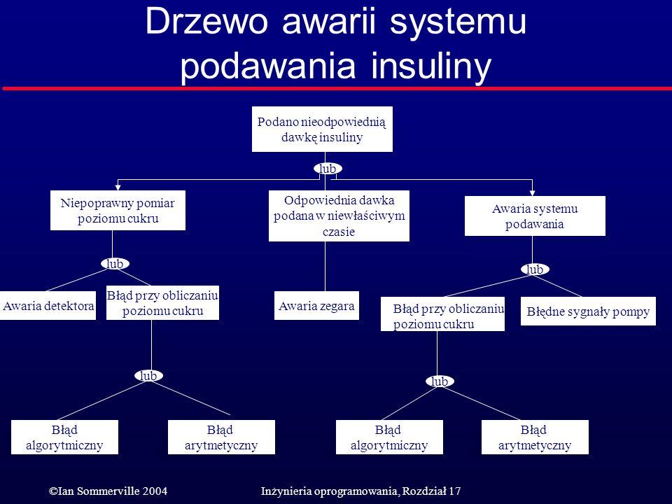 Drzewo awarii systemu podawania insuliny