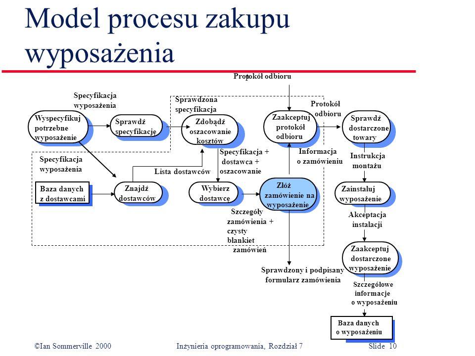 Model procesu zakupu wyposażenia