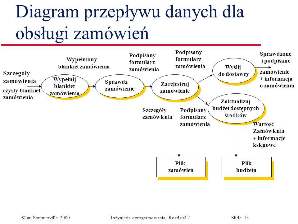 Diagram przepływu danych dla obsługi zamówień