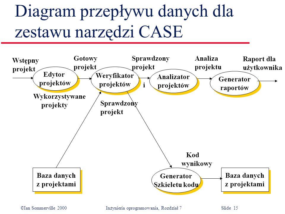 Diagram przepływu danych dla zestawu narzędzi CASE
