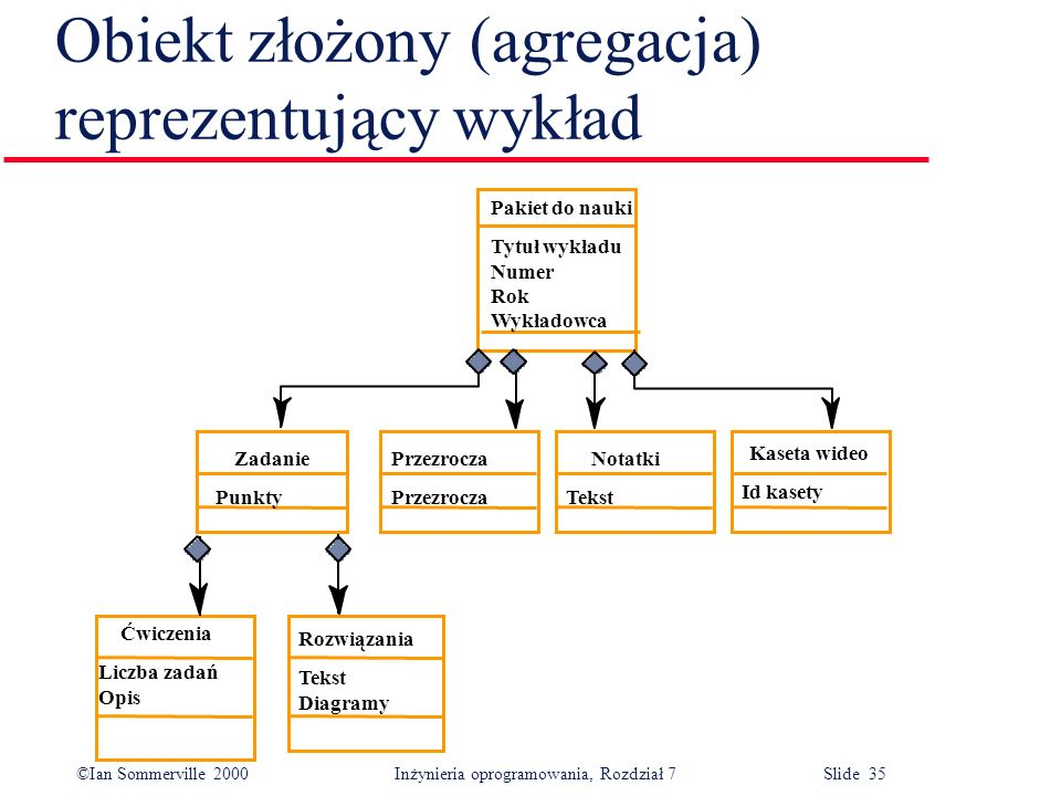 Obiekt złożony (agregacja) reprezentujący wykład