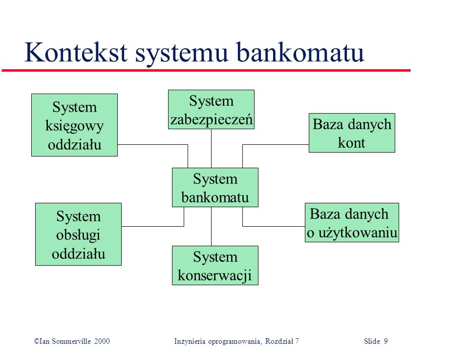 Kontekst systemu bankomatu