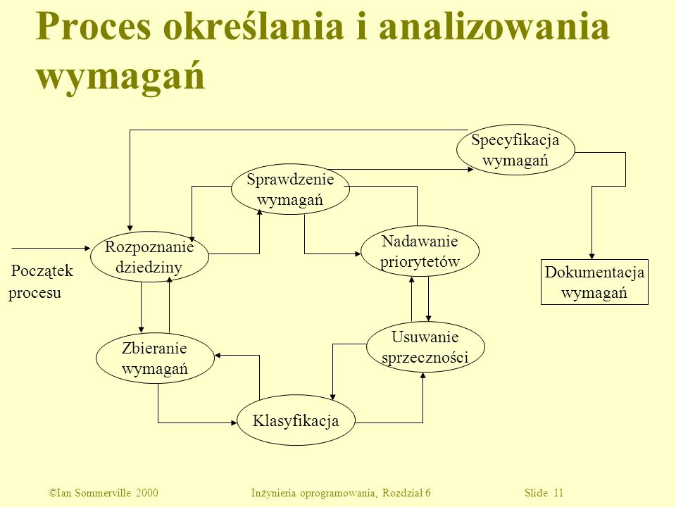 Proces określania i analizowania wymagań