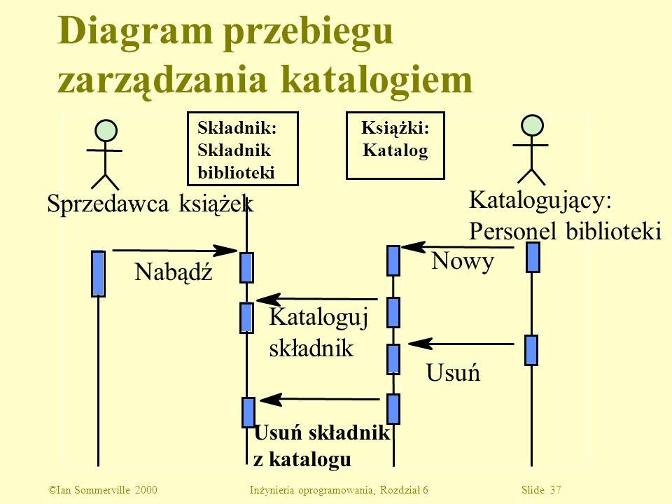 Diagram przebiegu zarządzania katalogiem