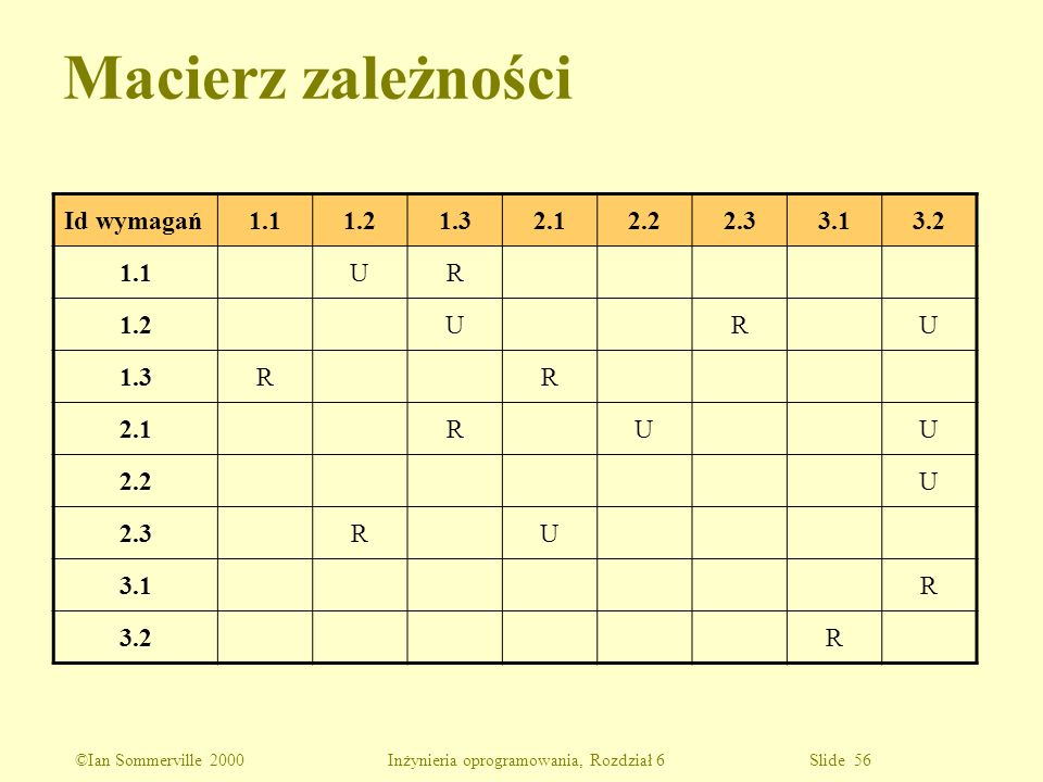 Macierz zależności Id wymagań 1.1 1.2 1.3 2.1 2.2 2.3 3.1 3.2 U R