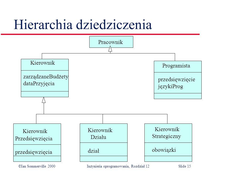 Hierarchia dziedziczenia