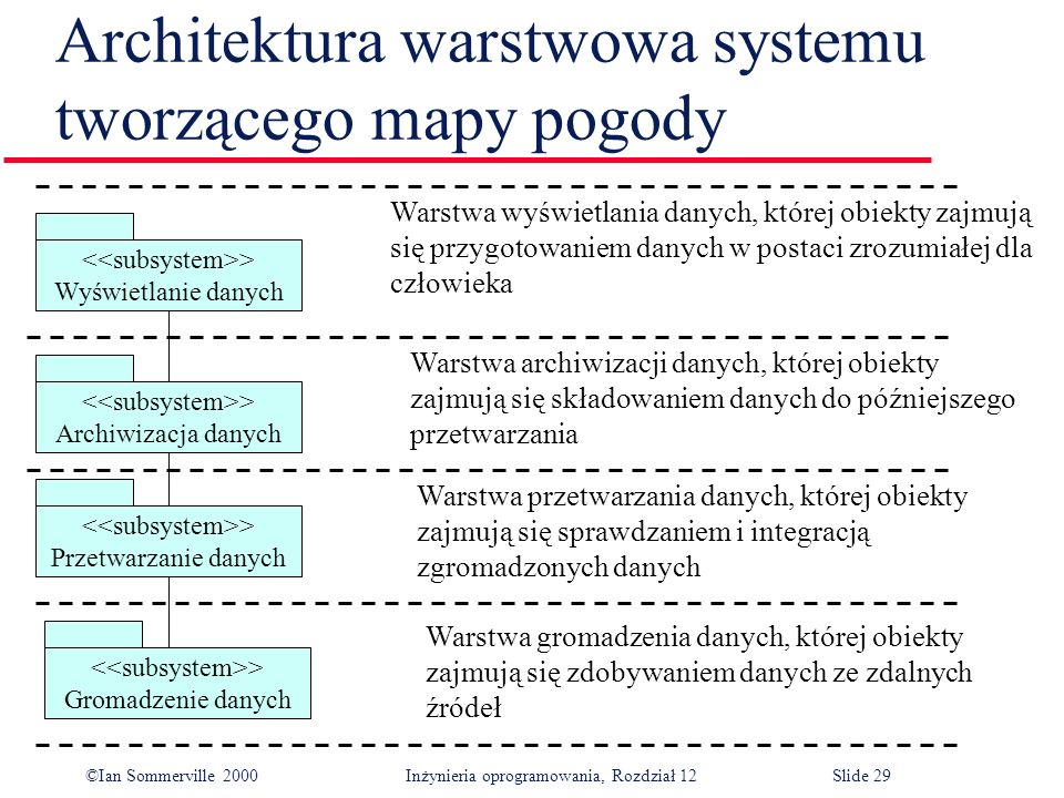 Architektura warstwowa systemu tworzącego mapy pogody