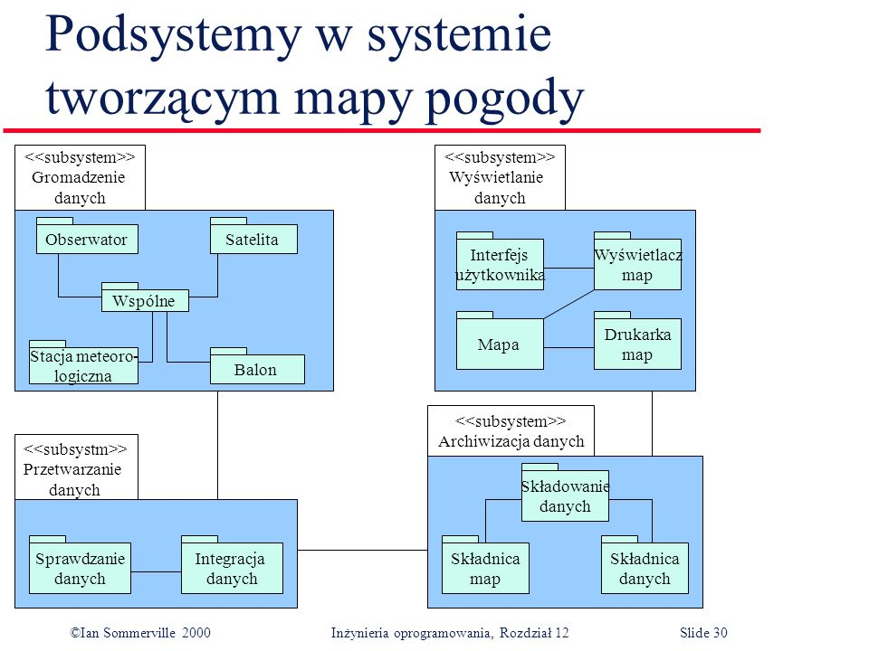 Podsystemy w systemie tworzącym mapy pogody