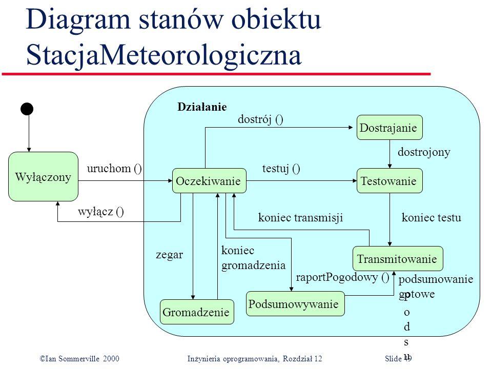 Diagram stanów obiektu StacjaMeteorologiczna