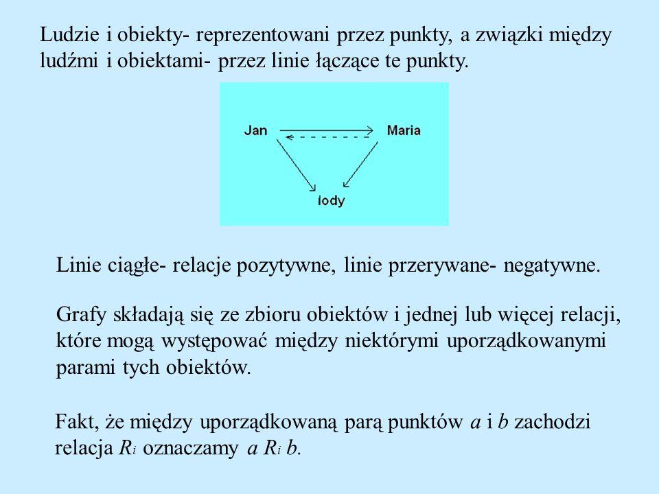 Ludzie i obiekty- reprezentowani przez punkty, a związki między