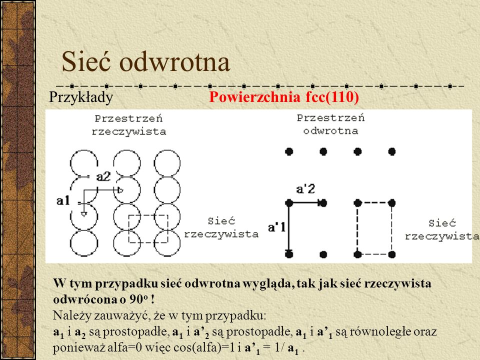 Sieć odwrotna Przykłady Powierzchnia fcc(110)