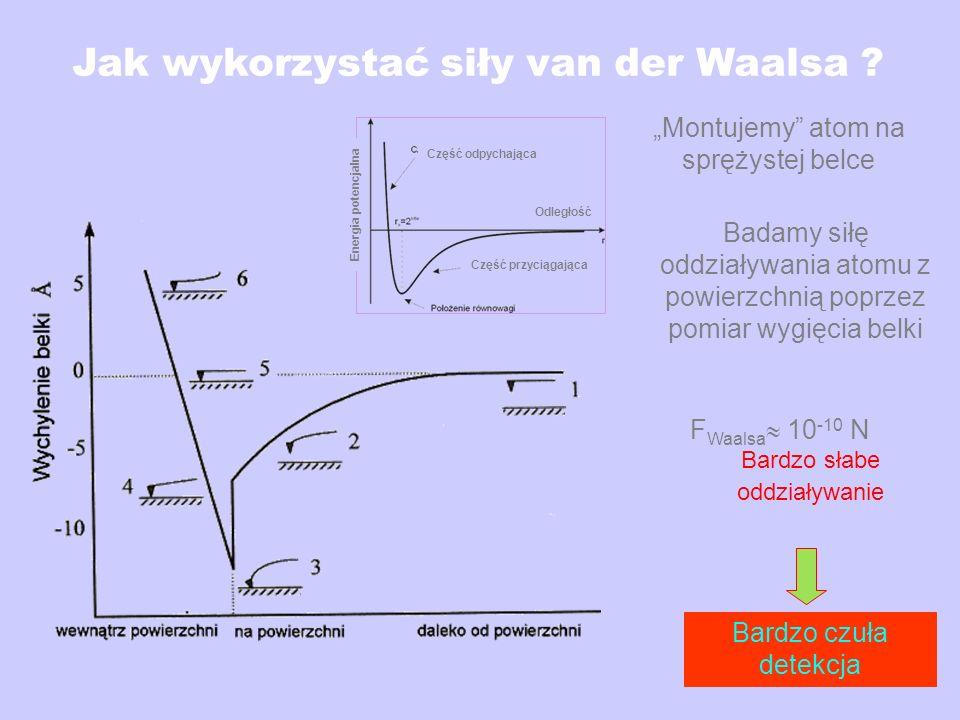 Jak wykorzystać siły van der Waalsa