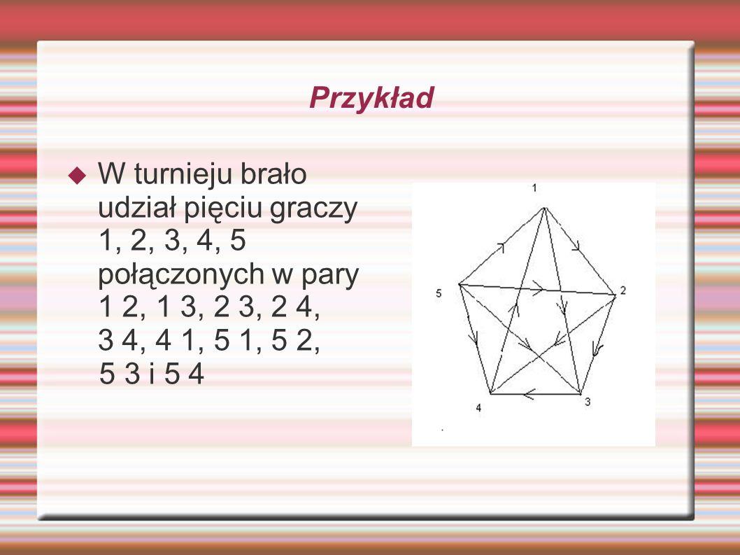 Przykład W turnieju brało udział pięciu graczy 1, 2, 3, 4, 5 połączonych w pary 1 2, 1 3, 2 3, 2 4,