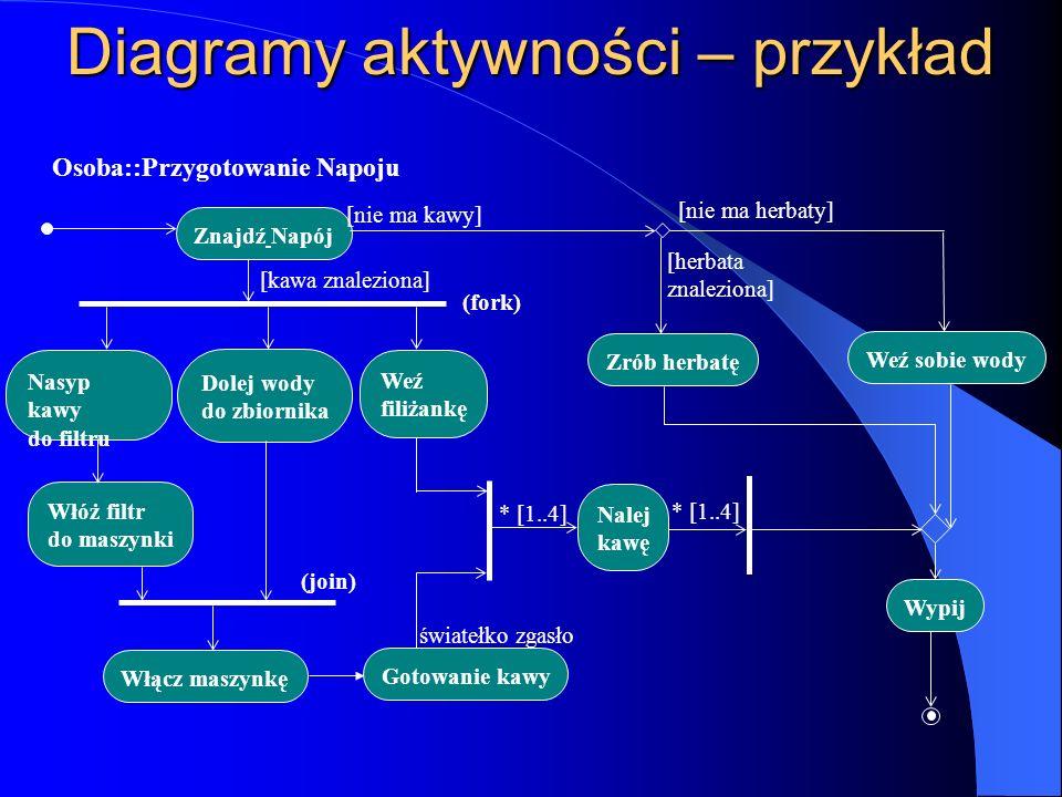 Diagramy aktywności – przykład