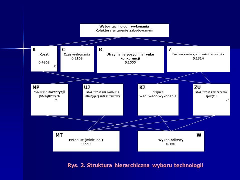 Rys. 2. Struktura hierarchiczna wyboru technologii
