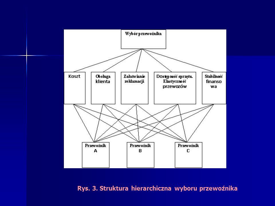 Rys. 3. Struktura hierarchiczna wyboru przewoźnika
