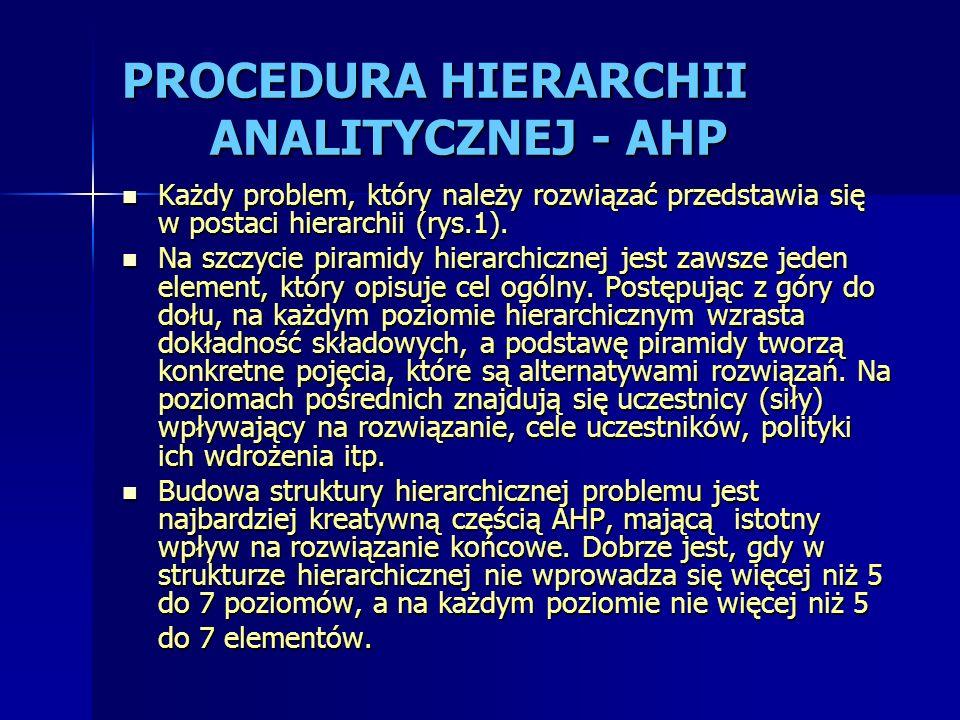 PROCEDURA HIERARCHII ANALITYCZNEJ - AHP