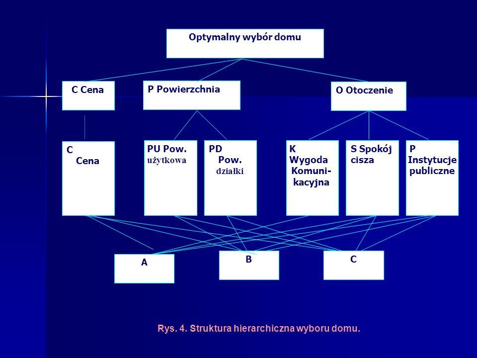Rys. 4. Struktura hierarchiczna wyboru domu.