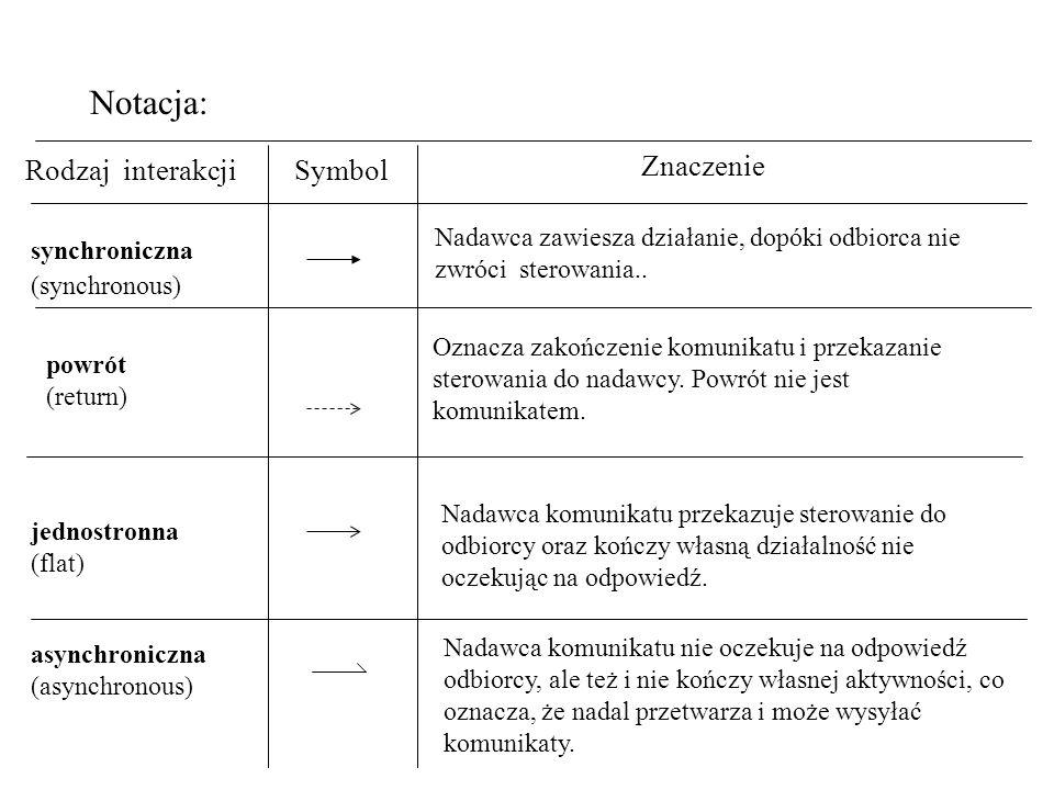 Notacja: Rodzaj interakcji Symbol Znaczenie