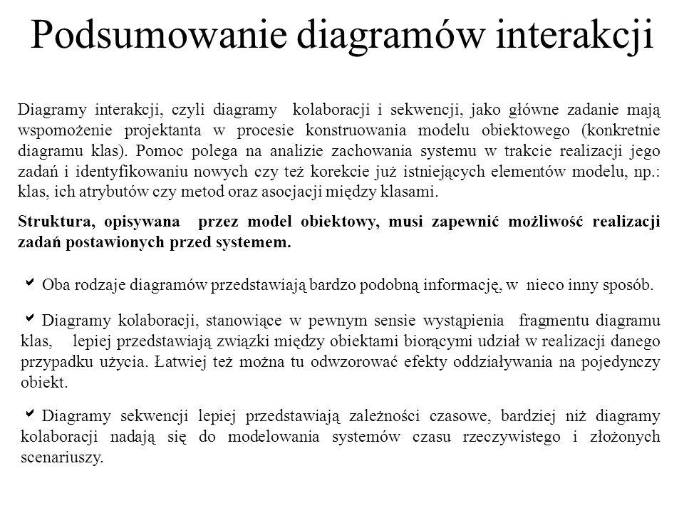Podsumowanie diagramów interakcji