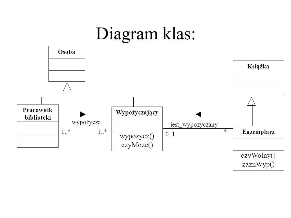 Diagram klas: wypozycz() czyMoze() czyWolny() zaznWyp() Osoba Książka