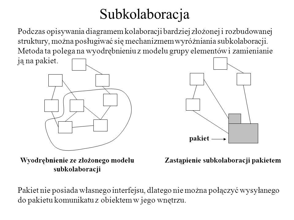 Wyodrębnienie ze złożonego modelu subkolaboracji