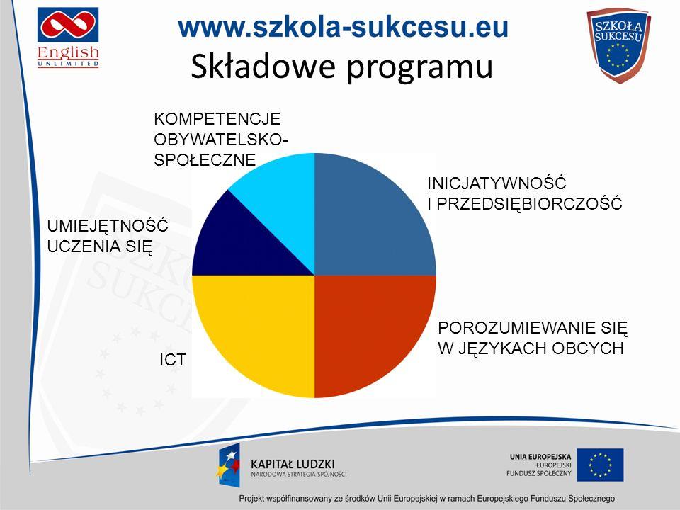 Składowe programu KOMPETENCJE OBYWATELSKO-SPOŁECZNE INICJATYWNOŚĆ