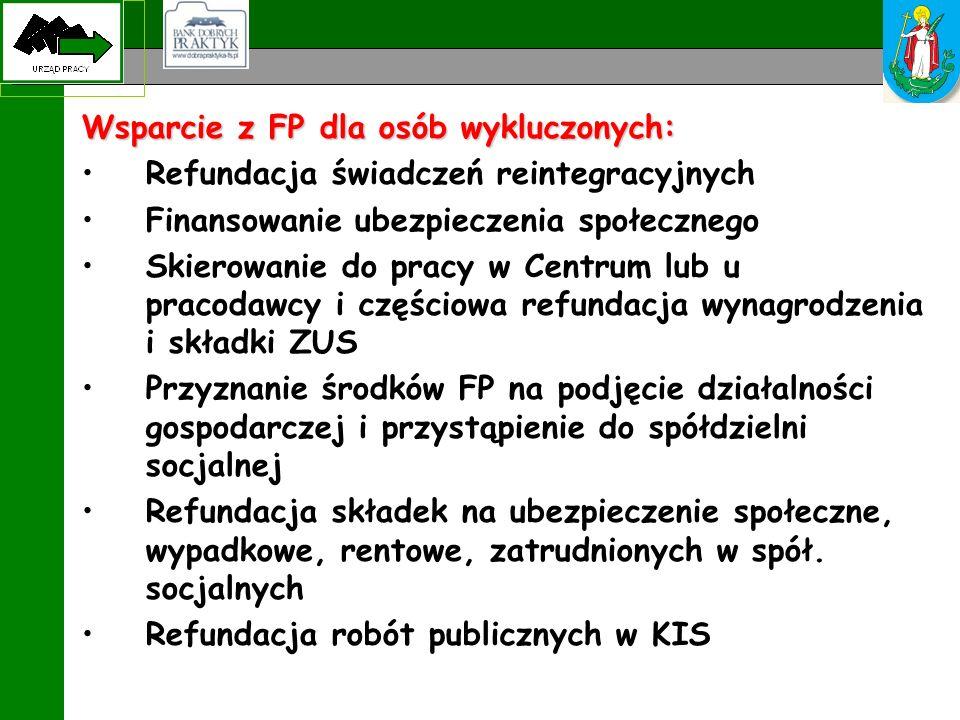 Wsparcie z FP dla osób wykluczonych: