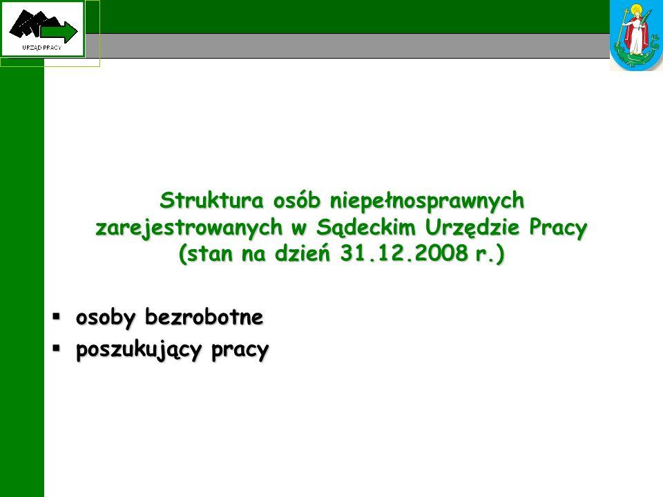 Struktura osób niepełnosprawnych zarejestrowanych w Sądeckim Urzędzie Pracy (stan na dzień 31.12.2008 r.)