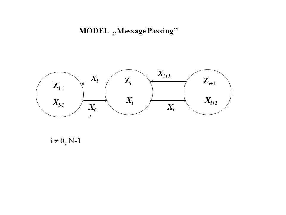 "MODEL ""Message Passing"