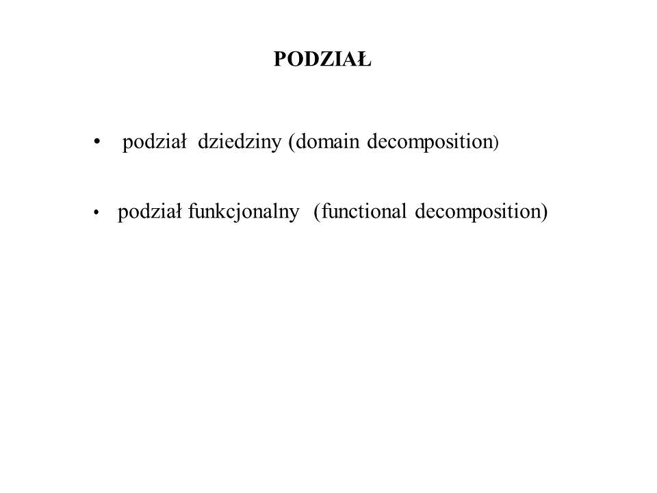 podział dziedziny (domain decomposition)